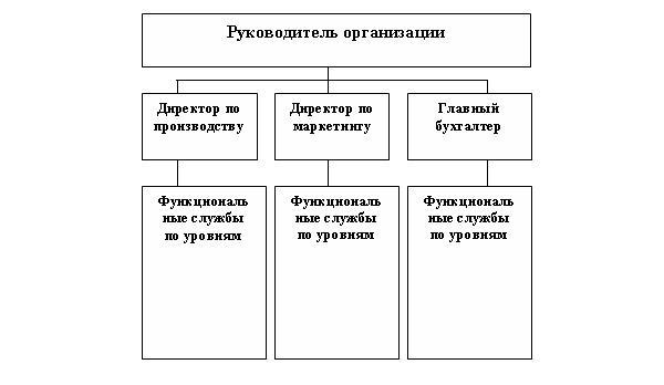 предприятие, бизнес-план
