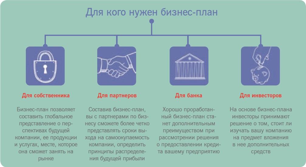 kak_napisat_biznes_plan